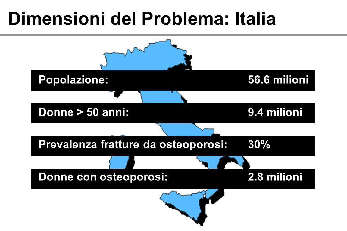 Dimensioni del Problema: Italia Popolazione: Donne > 50 anni: Prevalenza fratture da osteoporosi: Donne con osteoporosi: 56.6 milioni 9.4 milioni 30%