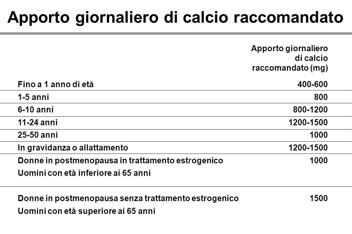 Fino a 1 anno di età 1-5 anni 6-10 anni 11-24 anni 25-50 anni In gravidanza o allattamento Donne in postmenopausa in trattamento estrogenico Uomini co
