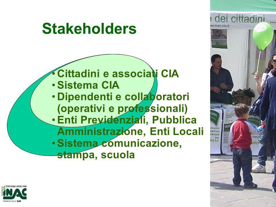 6 Stakeholders Cittadini e associati CIA Sistema CIA Dipendenti e collaboratori (operativi e professionali) Enti Previdenziali, Pubblica Amministrazione, Enti Locali Sistema comunicazione, stampa, scuola