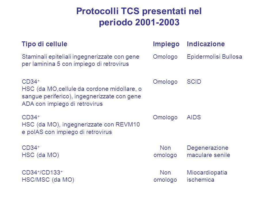 Staminali epiteliali ingegnerizzate con gene per laminina 5 con impiego di retrovirus OmologoEpidermolisi Bullosa CD34 + HSC (da MO,cellule da cordone midollare, o sangue periferico), ingegnerizzate con gene ADA con impiego di retrovirus OmologoSCID CD34 + HSC (da MO), ingegnerizzate con REVM10 e polAS con impiego di retrovirus OmologoAIDS CD34 + HSC (da MO) Non omologo Degenerazione maculare senile CD34 + /CD133 + HSC/MSC (da MO) Non omologo Miocardiopatia ischemica Tipo di celluleImpiegoIndicazione Protocolli TCS presentati nel periodo 2001-2003