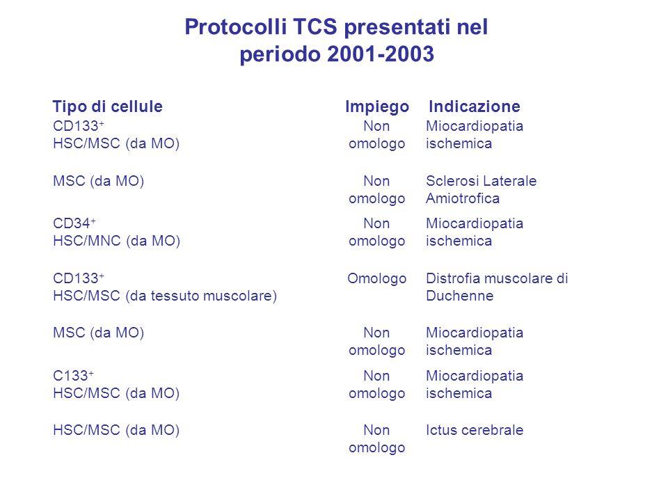 Tipo di celluleImpiegoIndicazione CD133 + HSC/MSC (da MO) Non omologo Miocardiopatia ischemica MSC (da MO)Non omologo Sclerosi Laterale Amiotrofica CD34 + HSC/MNC (da MO) Non omologo Miocardiopatia ischemica CD133 + HSC/MSC (da tessuto muscolare) OmologoDistrofia muscolare di Duchenne MSC (da MO)Non omologo Miocardiopatia ischemica C133 + HSC/MSC (da MO) Non omologo Miocardiopatia ischemica HSC/MSC (da MO)Non omologo Ictus cerebrale Protocolli TCS presentati nel periodo 2001-2003