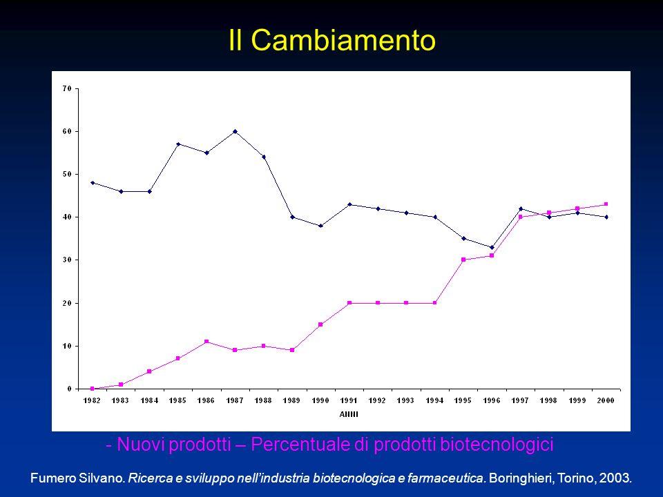Il Cambiamento - Nuovi prodotti – Percentuale di prodotti biotecnologici Fumero Silvano.