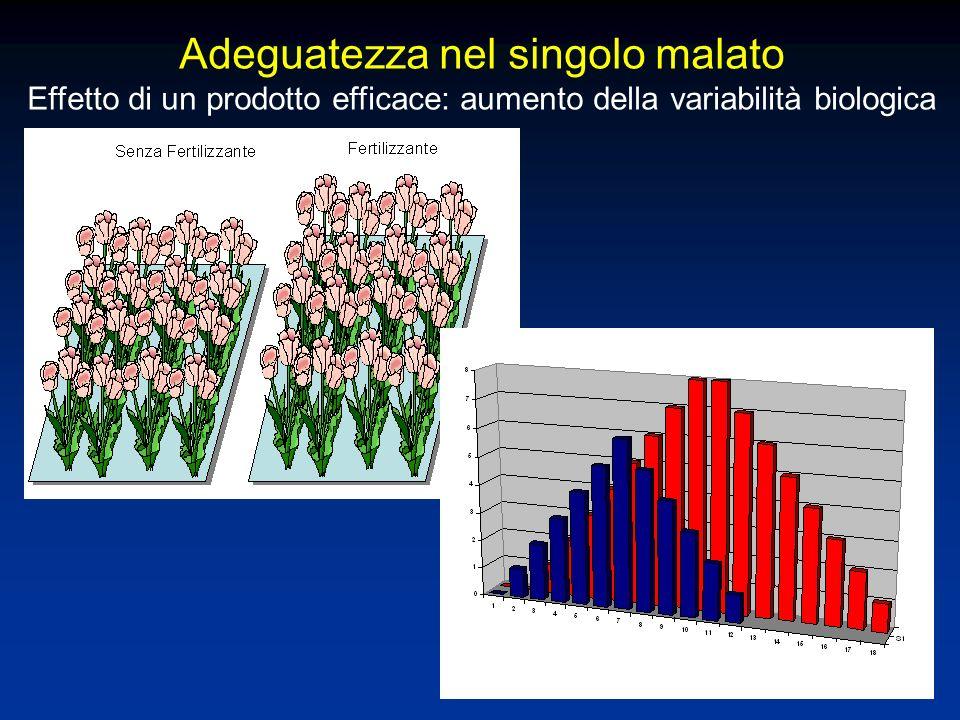 Adeguatezza nel singolo malato Effetto di un prodotto efficace: aumento della variabilità biologica