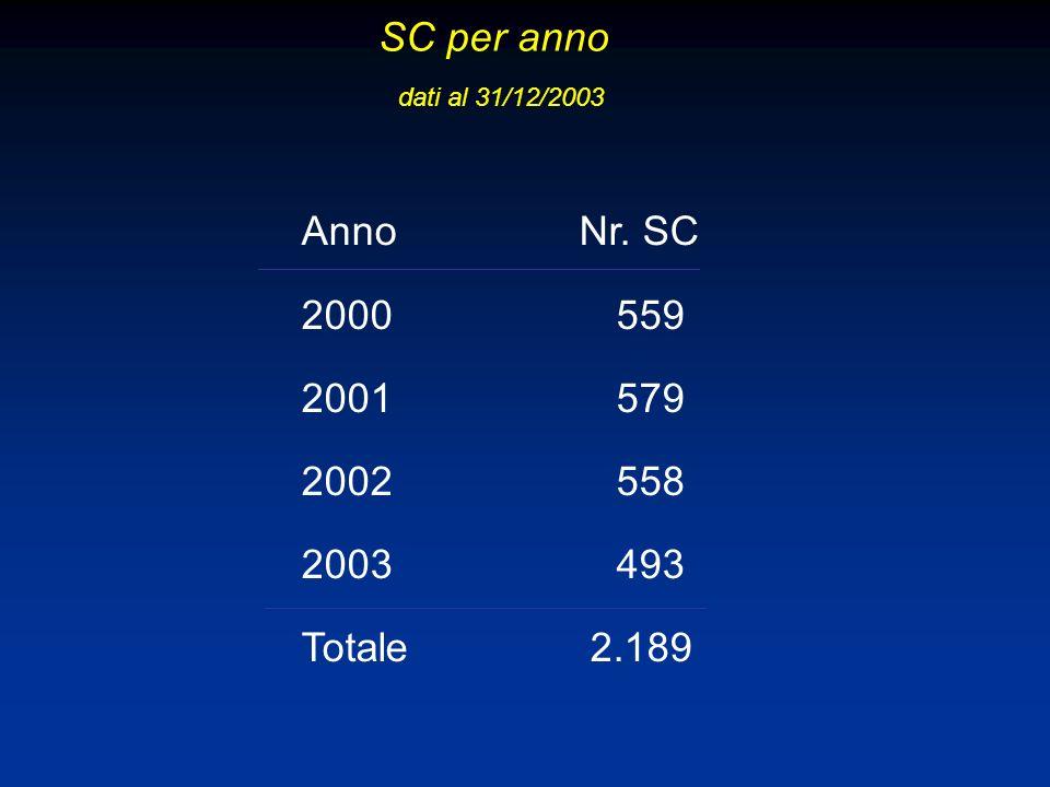 SC per anno dati al 31/12/2003 Anno Nr. SC 2000559 2001579 2002558 2003493 Totale 2.189