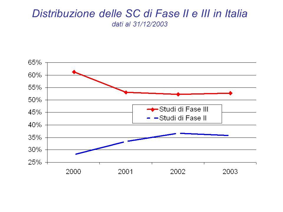 SC in Italia per Gruppo Anatomico Principale Azienda farmaceutica / Promotore no profit dati al 30/06/2003 % % Az.