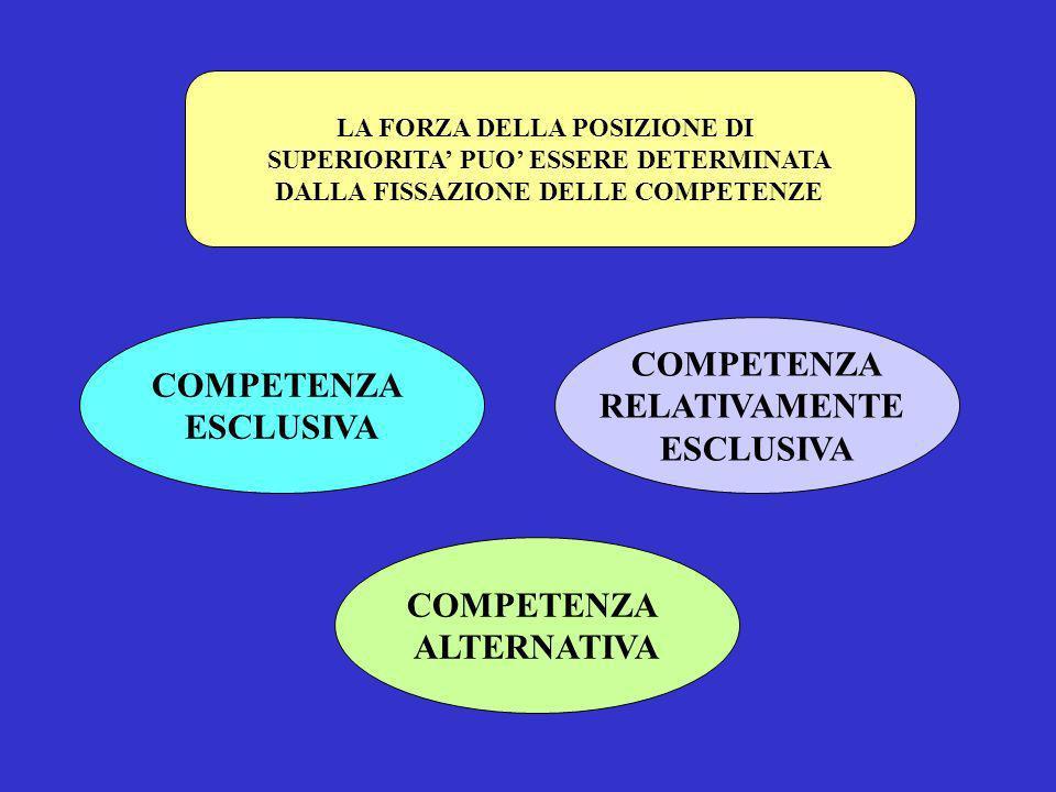 LA FORZA DELLA POSIZIONE DI SUPERIORITA PUO ESSERE DETERMINATA DALLA FISSAZIONE DELLE COMPETENZE COMPETENZA ESCLUSIVA COMPETENZA RELATIVAMENTE ESCLUSI
