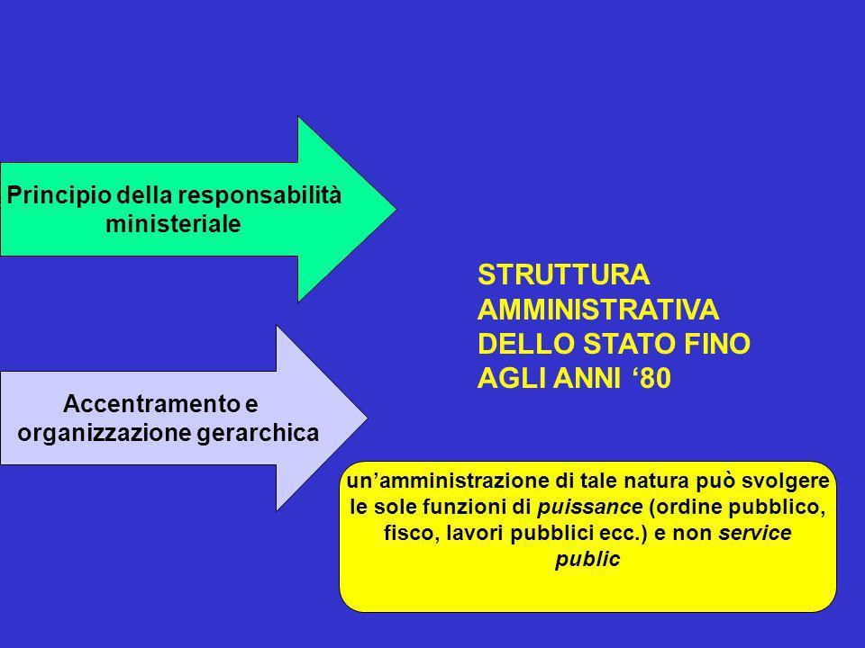 Principio della responsabilità ministeriale Accentramento e organizzazione gerarchica STRUTTURA AMMINISTRATIVA DELLO STATO FINO AGLI ANNI 80 unamminis