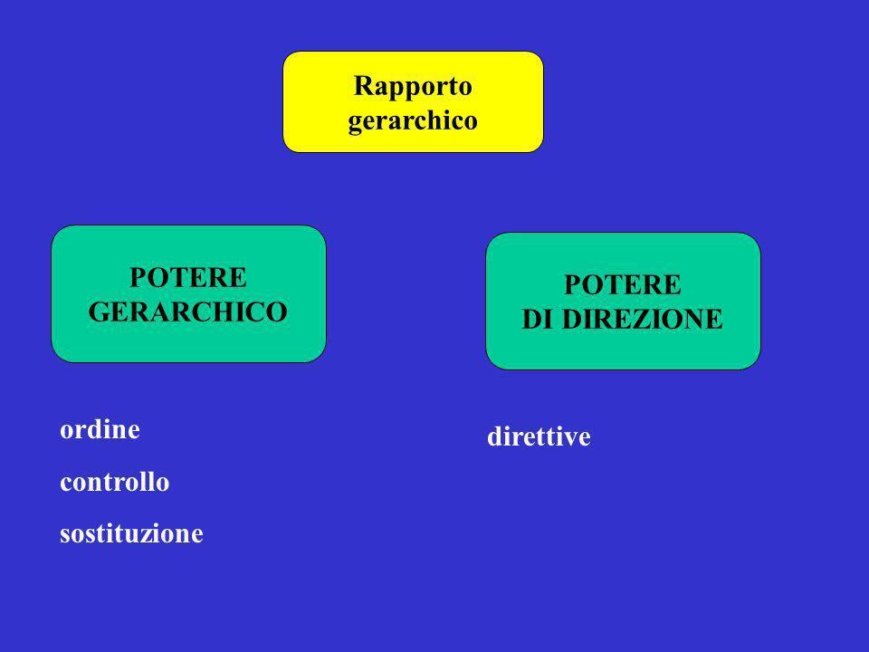 Rapporto gerarchico POTERE GERARCHICO POTERE DI DIREZIONE ordine controllo sostituzione direttive