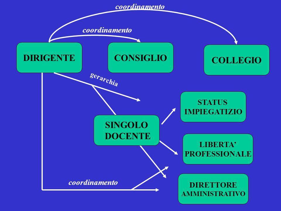 DIRIGENTECONSIGLIO COLLEGIO LIBERTA PROFESSIONALE STATUS IMPIEGATIZIO coordinamento gerarchia DIRETTORE AMMINISTRATIVO SINGOLO DOCENTE