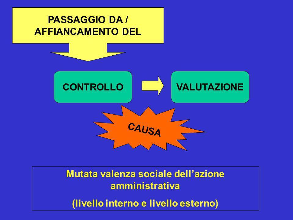 PASSAGGIO DA / AFFIANCAMENTO DEL CONTROLLOVALUTAZIONE CAUSA Mutata valenza sociale dellazione amministrativa (livello interno e livello esterno)