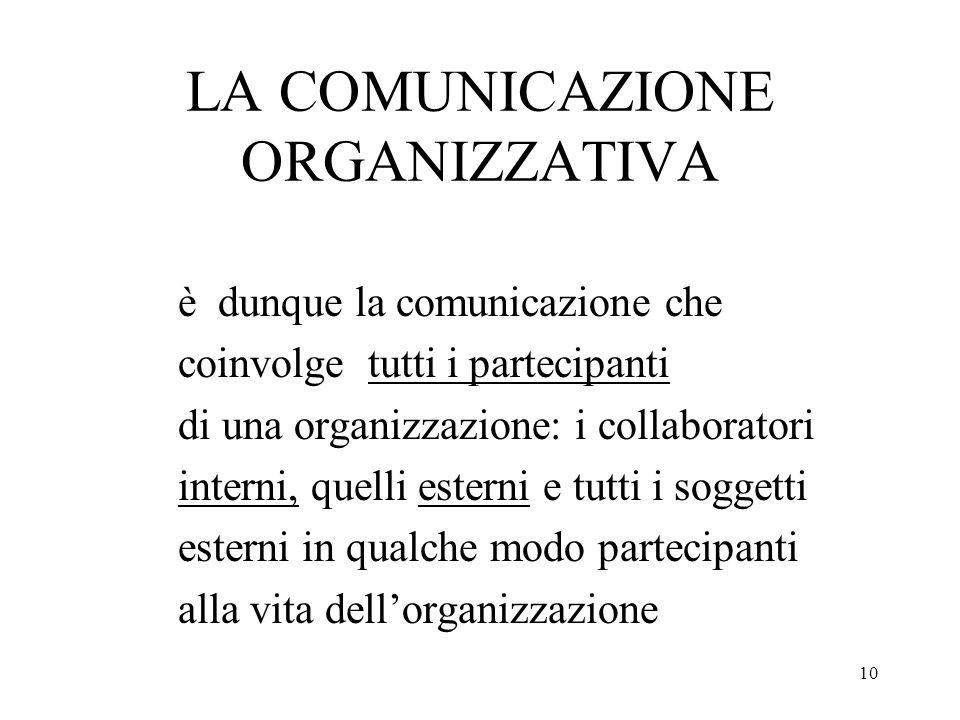 10 LA COMUNICAZIONE ORGANIZZATIVA è dunque la comunicazione che coinvolge tutti i partecipanti di una organizzazione: i collaboratori interni, quelli