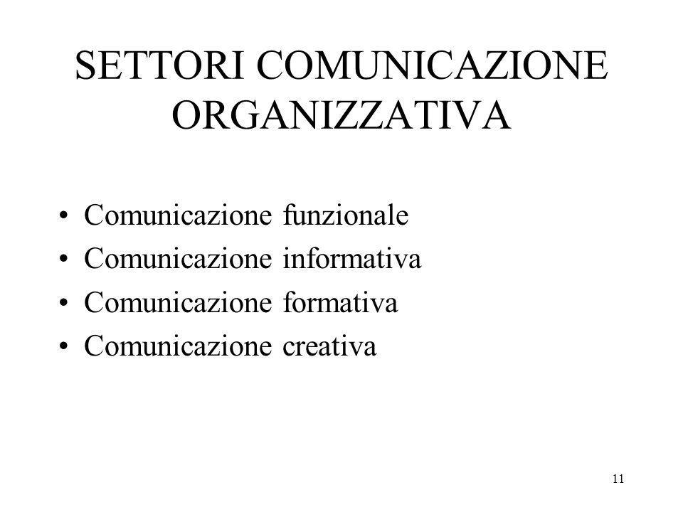 11 SETTORI COMUNICAZIONE ORGANIZZATIVA Comunicazione funzionale Comunicazione informativa Comunicazione formativa Comunicazione creativa