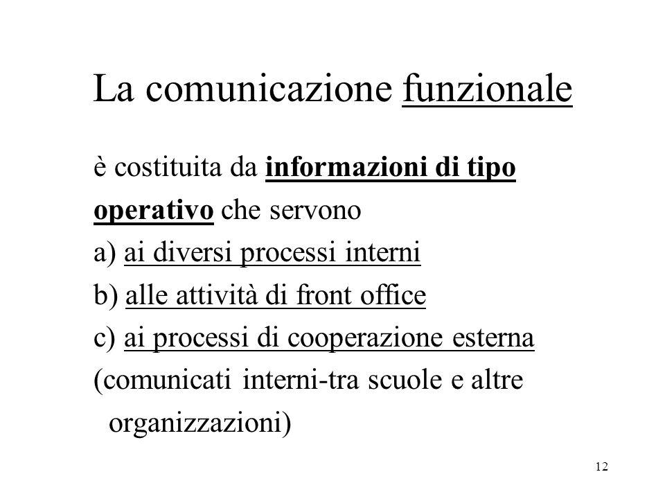 12 La comunicazione funzionale è costituita da informazioni di tipo operativo che servono a) ai diversi processi interni b) alle attività di front off