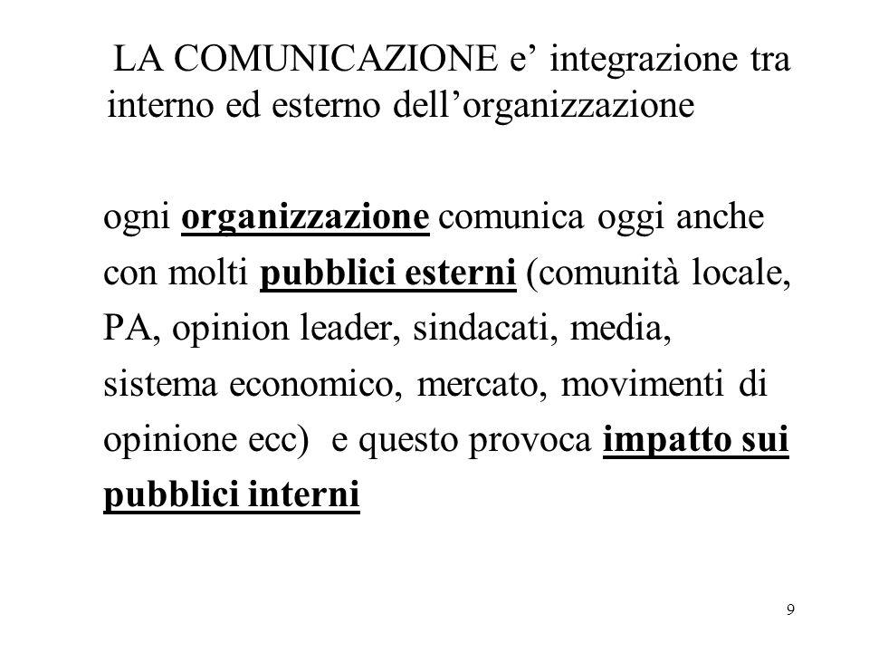 9 LA COMUNICAZIONE e integrazione tra interno ed esterno dellorganizzazione ogni organizzazione comunica oggi anche con molti pubblici esterni (comuni