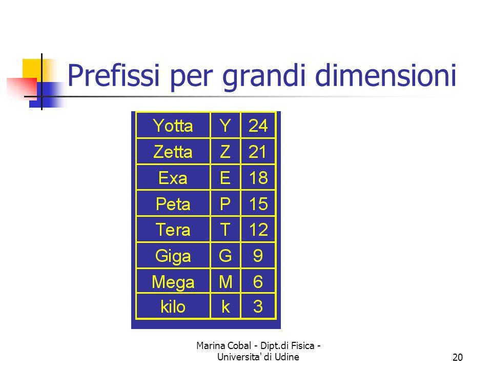 Marina Cobal - Dipt.di Fisica - Universita' di Udine20 Prefissi per grandi dimensioni