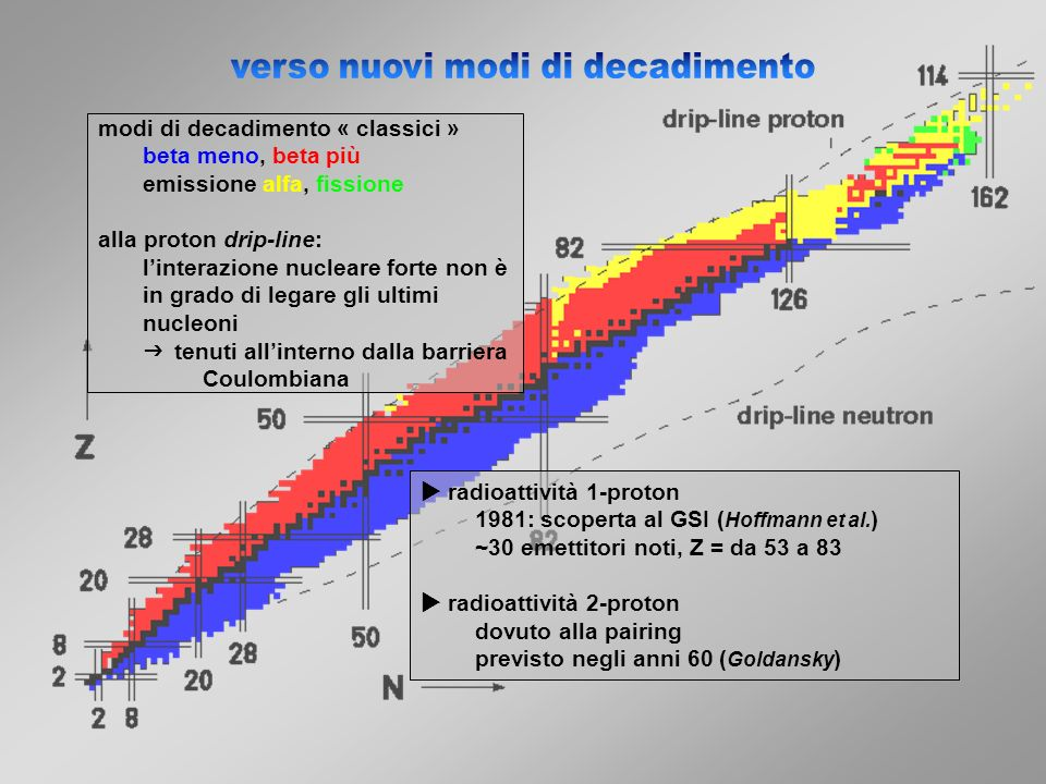 modi di decadimento « classici » beta meno, beta più emissione alfa, fissione alla proton drip-line: linterazione nucleare forte non è in grado di leg