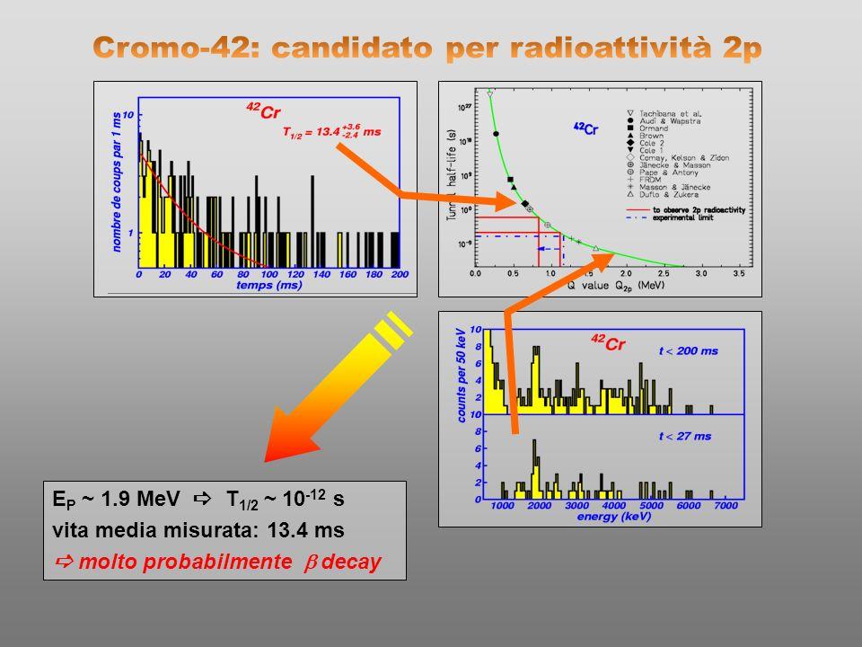 E P ~ 1.9 MeV T 1/2 ~ 10 -12 s vita media misurata: 13.4 ms molto probabilmente decay