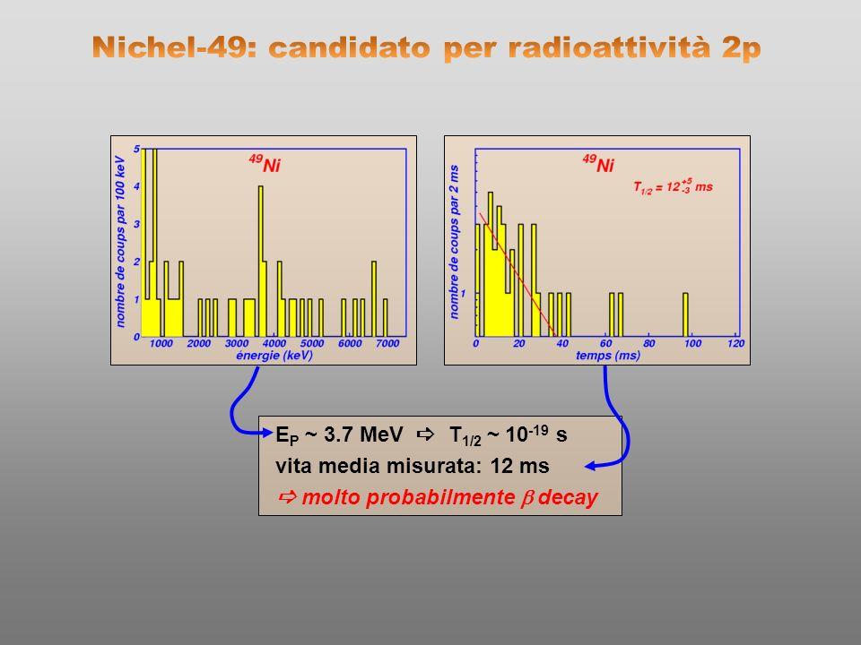 E P ~ 3.7 MeV T 1/2 ~ 10 -19 s vita media misurata: 12 ms molto probabilmente decay