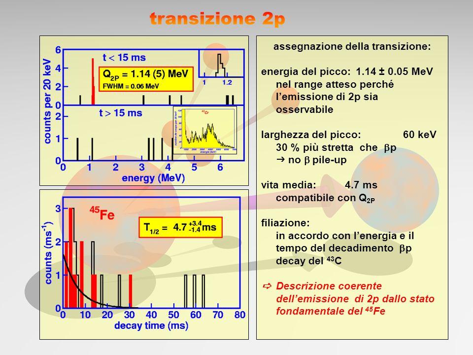 assegnazione della transizione: energia del picco:1.14 ± 0.05 MeV nel range atteso perché lemissione di 2p sia osservabile larghezza del picco:60 keV