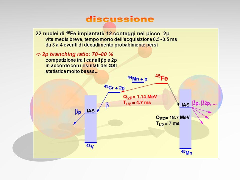 22 nuclei di 45 Fe impiantati/ 12 conteggi nel picco 2p vita media breve, tempo morto dellacquisizione 0.3~0.5 ms da 3 a 4 eventi di decadimento proba
