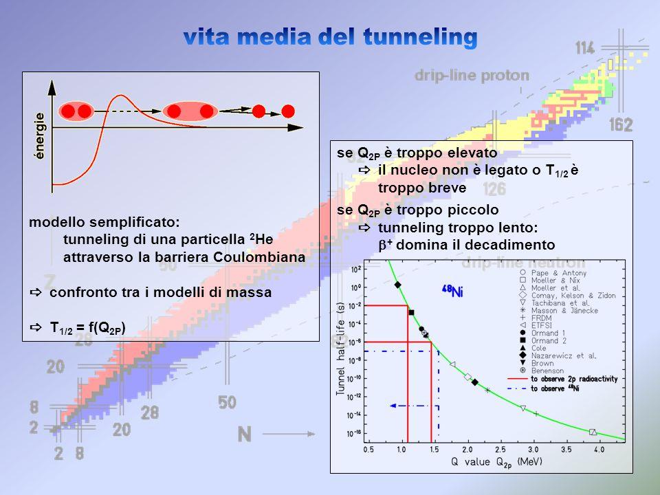 modello semplificato: tunneling di una particella 2 He attraverso la barriera Coulombiana confronto tra i modelli di massa T 1/2 = f(Q 2P ) se Q 2P è