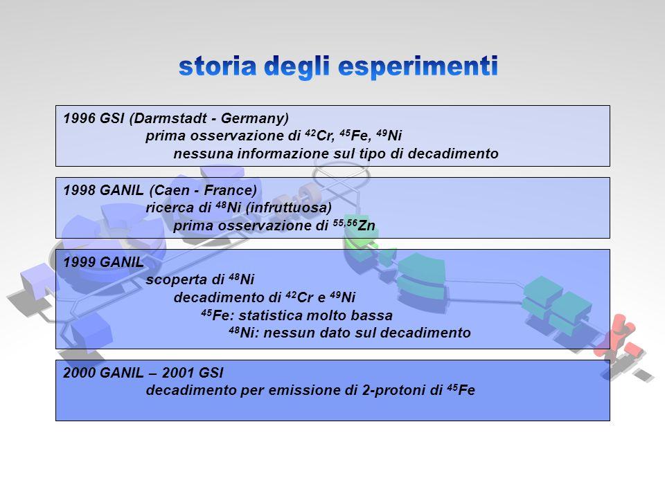 1996 GSI (Darmstadt - Germany) prima osservazione di 42 Cr, 45 Fe, 49 Ni nessuna informazione sul tipo di decadimento 1998 GANIL (Caen - France) ricer