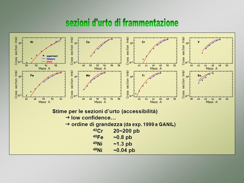 Stime per le sezioni durto (accessibilità) low confidence… ordine di grandezza (da exp. 1999 a GANIL) 42 Cr20~200 pb 45 Fe~0.8 pb 49 Ni~1.3 pb 48 Ni~0