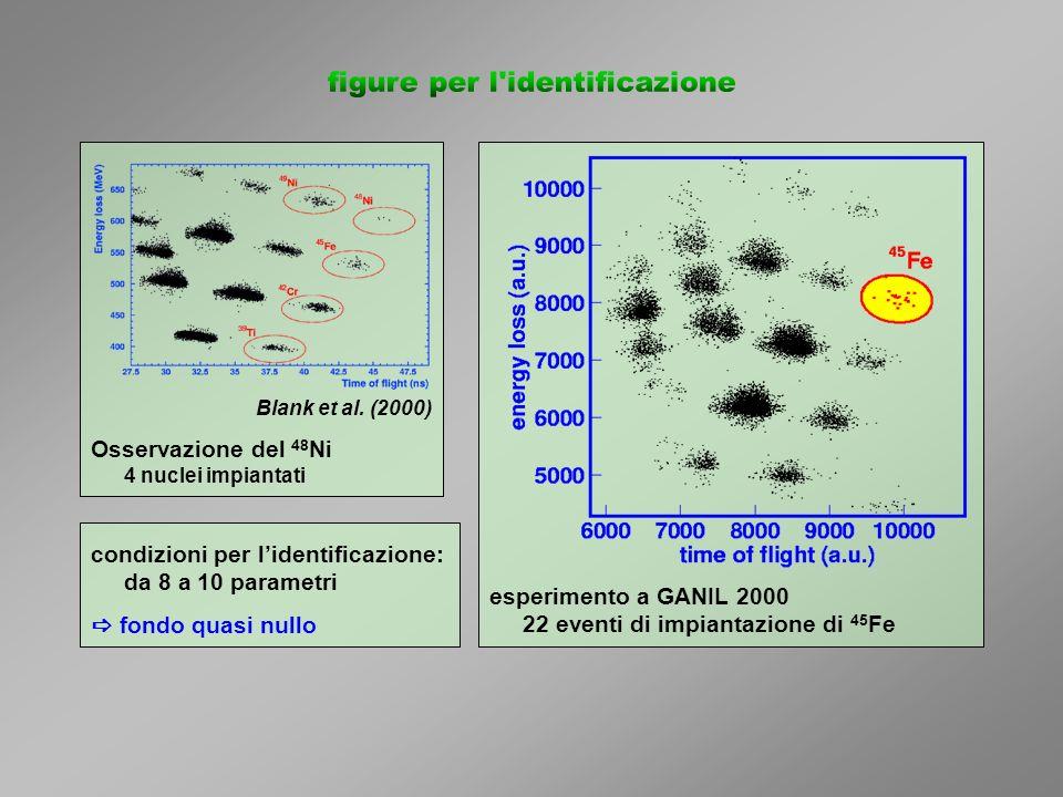 Blank et al. (2000) Osservazione del 48 Ni 4 nuclei impiantati esperimento a GANIL 2000 22 eventi di impiantazione di 45 Fe condizioni per lidentifica