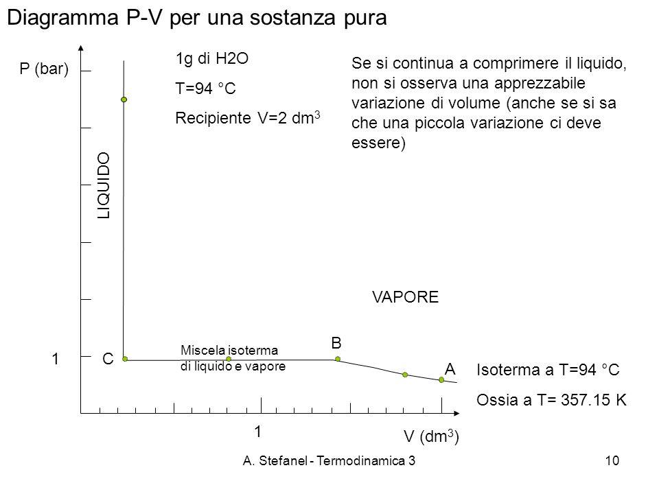 A. Stefanel - Termodinamica 310 Diagramma P-V per una sostanza pura P (bar) 1g di H2O T=94 °C Recipiente V=2 dm 3 VAPORE A B C Se si continua a compri