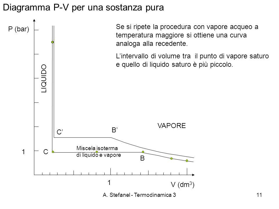 A. Stefanel - Termodinamica 311 Diagramma P-V per una sostanza pura P (bar) VAPORE B C Se si ripete la procedura con vapore acqueo a temperatura maggi