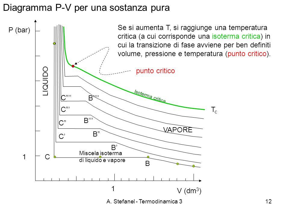 A. Stefanel - Termodinamica 312 Diagramma P-V per una sostanza pura P (bar) VAPORE B C Se si aumenta T, si raggiunge una temperatura critica (a cui co