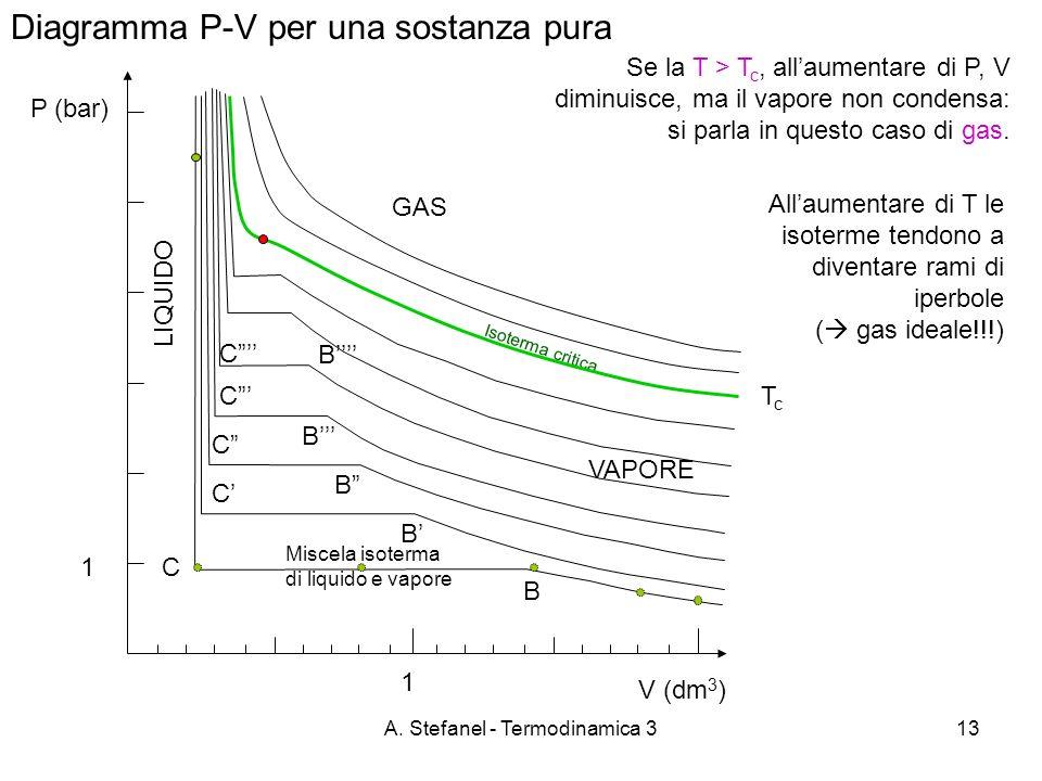 A. Stefanel - Termodinamica 313 Diagramma P-V per una sostanza pura P (bar) VAPORE B C Se la T > T c, allaumentare di P, V diminuisce, ma il vapore no