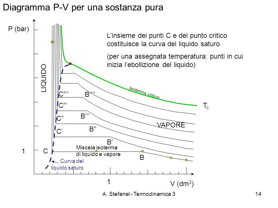 A. Stefanel - Termodinamica 314 Diagramma P-V per una sostanza pura P (bar) VAPORE B C LIQUIDO Miscela isoterma di liquido e vapore B C B C B C B C Is