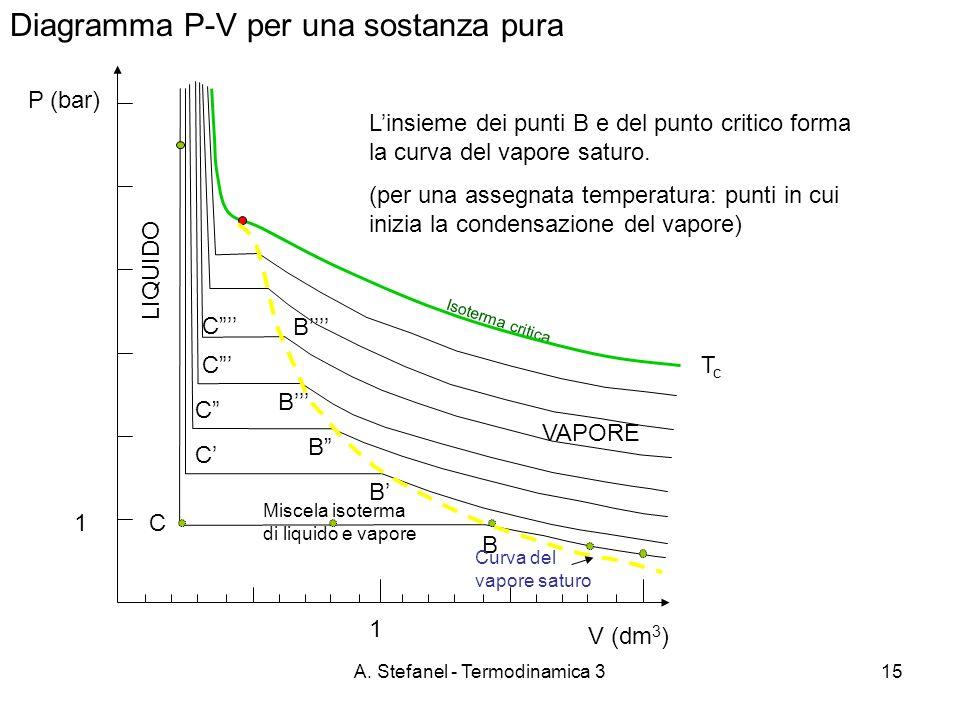 A. Stefanel - Termodinamica 315 Diagramma P-V per una sostanza pura P (bar) VAPORE B C LIQUIDO Miscela isoterma di liquido e vapore B C B C B C B C Is