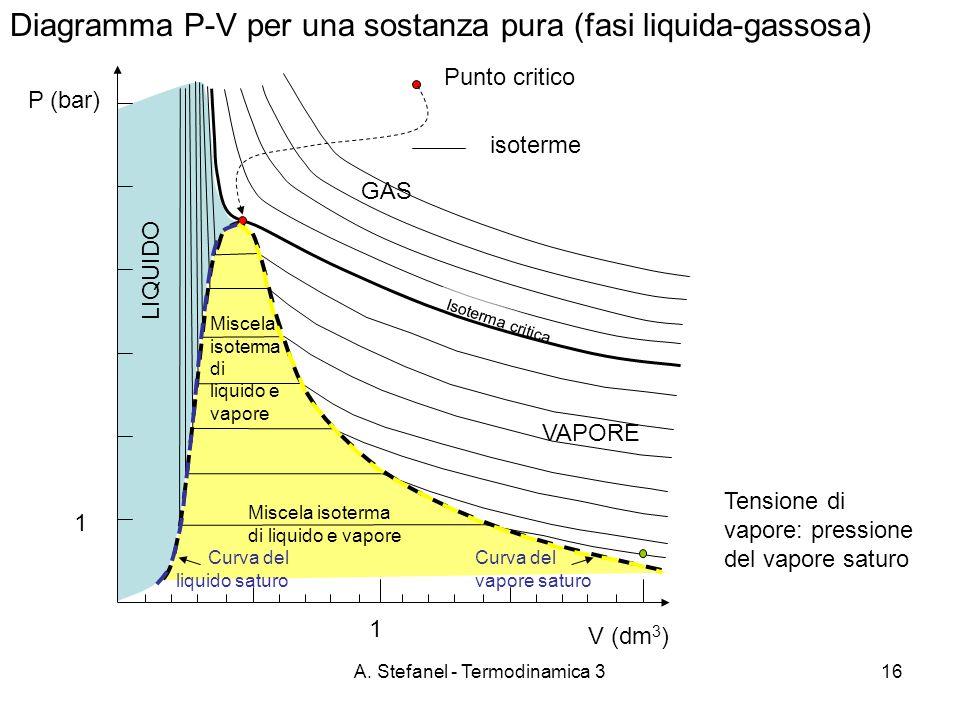 A. Stefanel - Termodinamica 316 Diagramma P-V per una sostanza pura (fasi liquida-gassosa) P (bar) GAS VAPORE LIQUIDO Isoterma critica Miscela isoterm