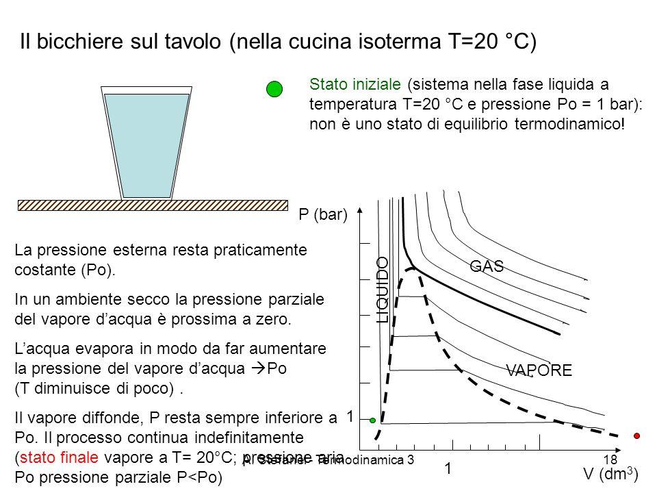 A. Stefanel - Termodinamica 318 Il bicchiere sul tavolo (nella cucina isoterma T=20 °C) P (bar) GAS VAPORE LIQUIDO V (dm 3 ) 1 1 La pressione esterna