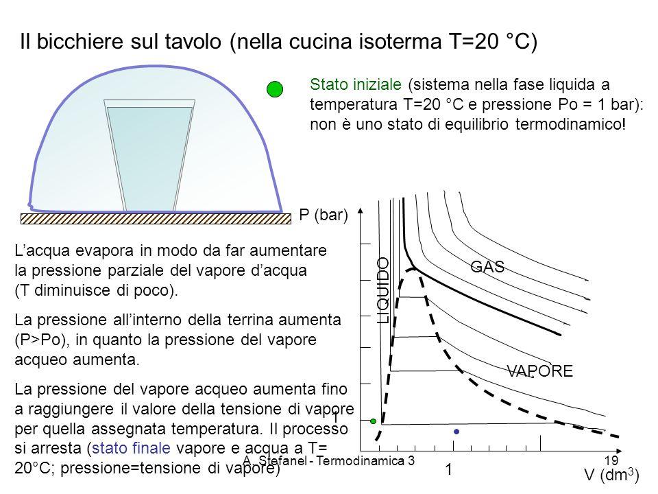 A. Stefanel - Termodinamica 319 Il bicchiere sul tavolo (nella cucina isoterma T=20 °C) P (bar) GAS VAPORE LIQUIDO V (dm 3 ) 1 1 Stato iniziale (siste