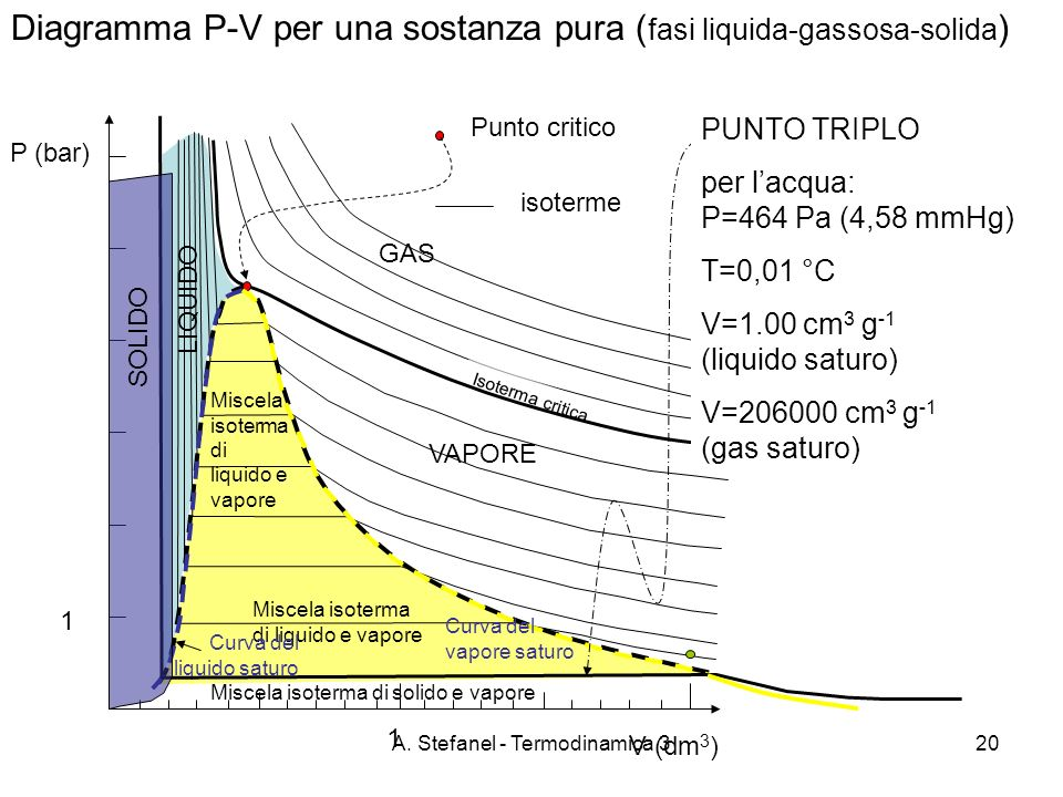 A. Stefanel - Termodinamica 320 Diagramma P-V per una sostanza pura ( fasi liquida-gassosa-solida ) P (bar) GAS VAPORE LIQUIDO Isoterma critica Miscel