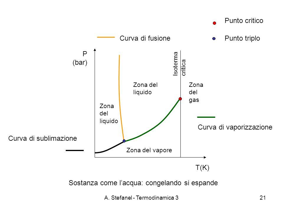 A. Stefanel - Termodinamica 321 T(K) P (bar) Zona del liquido Zona del vapore Punto triplo Punto critico Curva di vaporizzazione Curva di fusione Curv