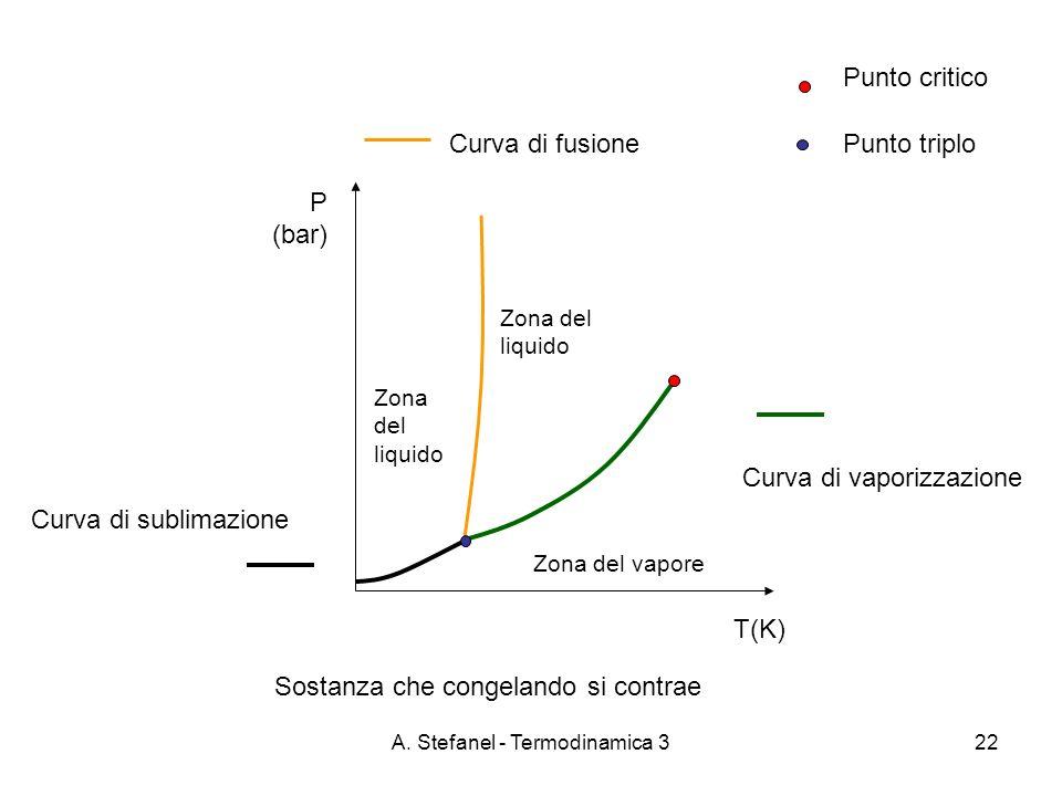 A. Stefanel - Termodinamica 322 T(K) P (bar) Zona del liquido Zona del vapore Punto triplo Punto critico Curva di vaporizzazione Curva di fusione Curv