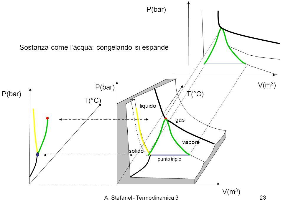 A. Stefanel - Termodinamica 323 T(°C) V(m 3 ) P(bar) punto triplo T(°C) P(bar) V(m 3 ) P(bar) liquido gas solido vapore Sostanza come lacqua: congelan