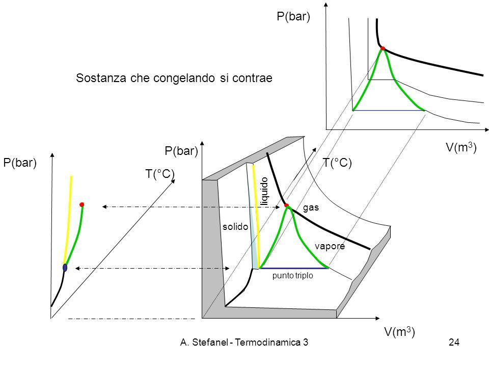 A. Stefanel - Termodinamica 324 T(°C) V(m 3 ) P(bar) punto triplo T(°C) P(bar) V(m 3 ) P(bar) liquido gas solido vapore Sostanza che congelando si con
