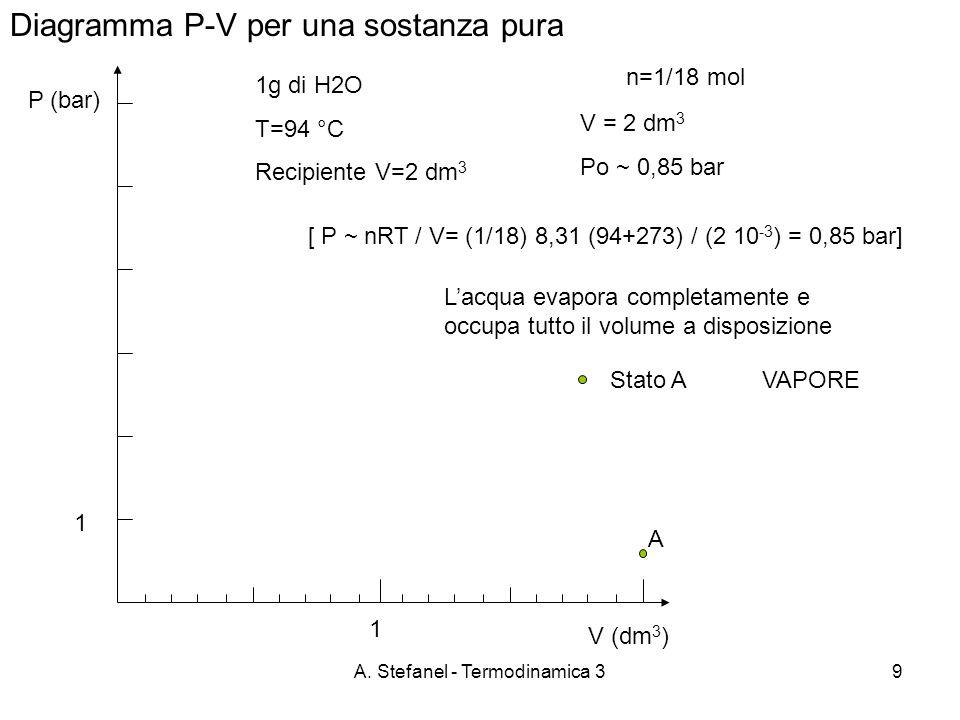 A. Stefanel - Termodinamica 39 Diagramma P-V per una sostanza pura P (bar) 1g di H2O T=94 °C Recipiente V=2 dm 3 VAPORE Lacqua evapora completamente e