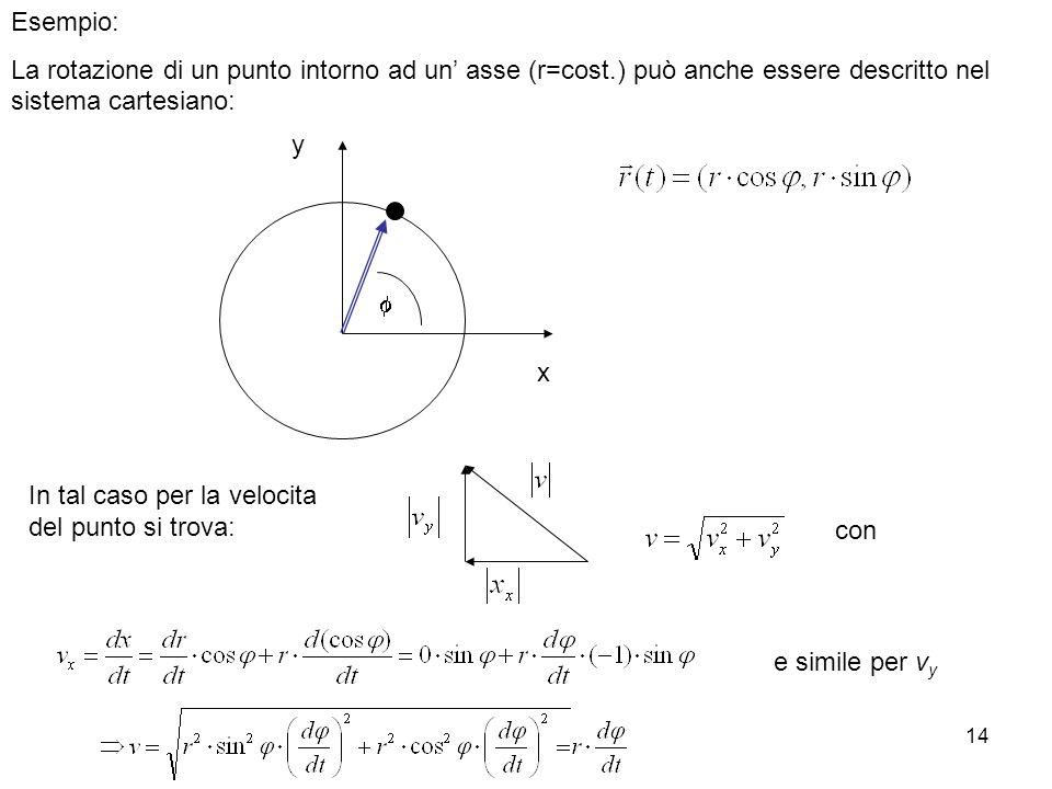 14 Esempio: La rotazione di un punto intorno ad un asse (r=cost.) può anche essere descritto nel sistema cartesiano: x y In tal caso per la velocita del punto si trova: con e simile per v y