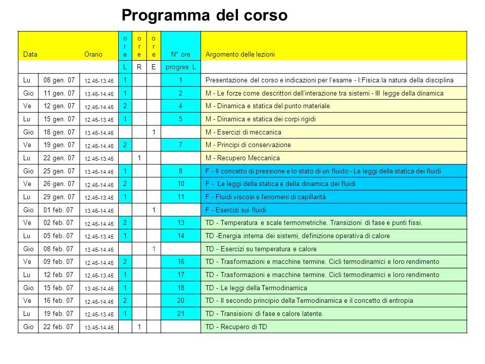 Programma del corso Lu08 gen. 07 12.45-13.45 1 1Presentazione del corso e indicazioni per l'esame - I:Fisica:la natura della disciplina Gio11 gen. 07