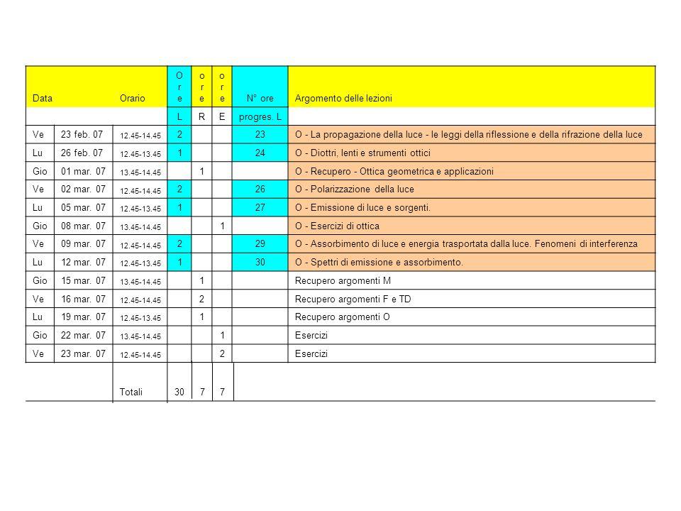 DataOrario OreOre oreore oreoreN° oreArgomento delle lezioni LREprogres. L Ve23 feb. 07 12.45-14.45 2 23O - La propagazione della luce - le leggi dell
