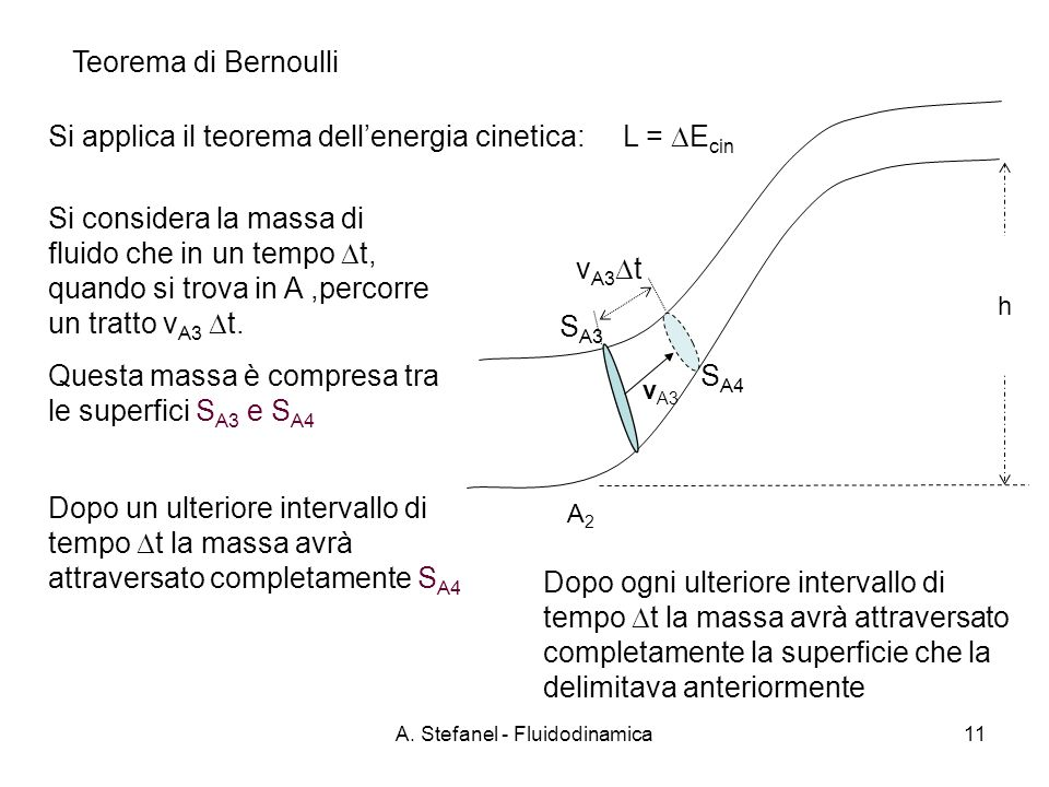 A. Stefanel - Fluidodinamica11 Teorema di Bernoulli v A3 t S A4 v A3 h Si applica il teorema dellenergia cinetica: L = E cin Si considera la massa di