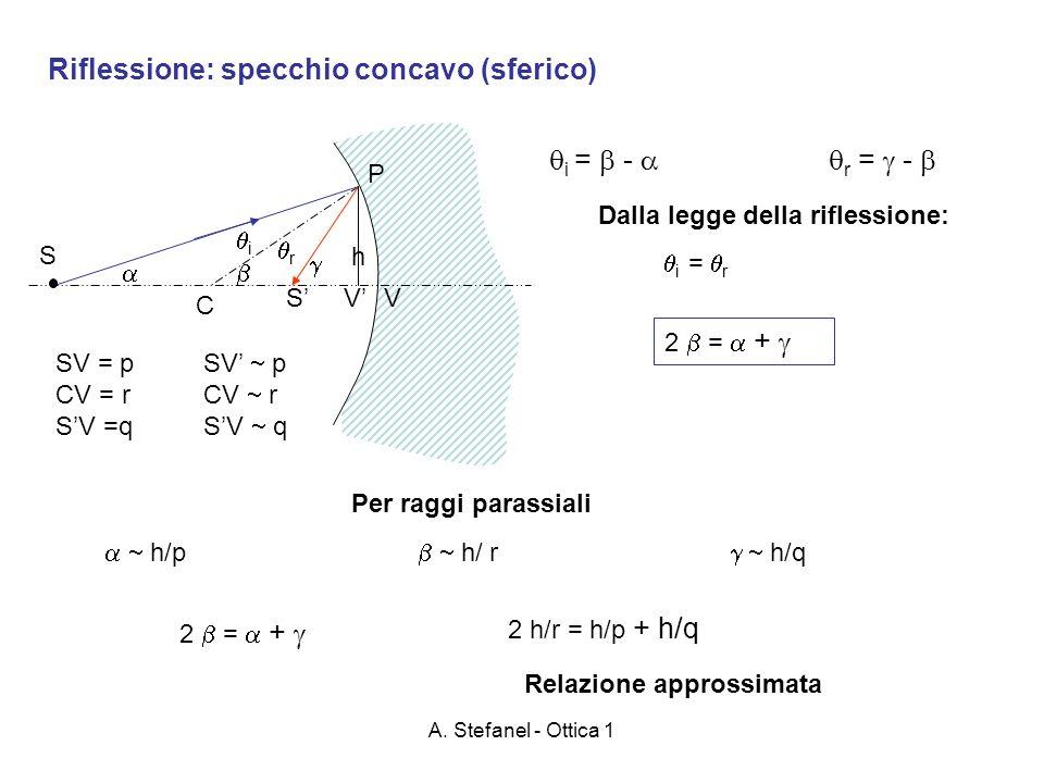 A. Stefanel - Ottica 1 Riflessione: specchio concavo (sferico) S C P SV i r Dalla legge della riflessione: i = r 2 = + h/p h/ r h/q h 2 = + 2 h/r = h/