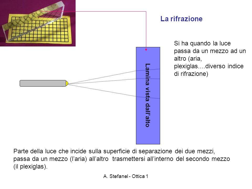 A. Stefanel - Ottica 1 Lamina vista dallalto La rifrazione Si ha quando la luce passa da un mezzo ad un altro (aria, plexiglas....diverso indice di ri