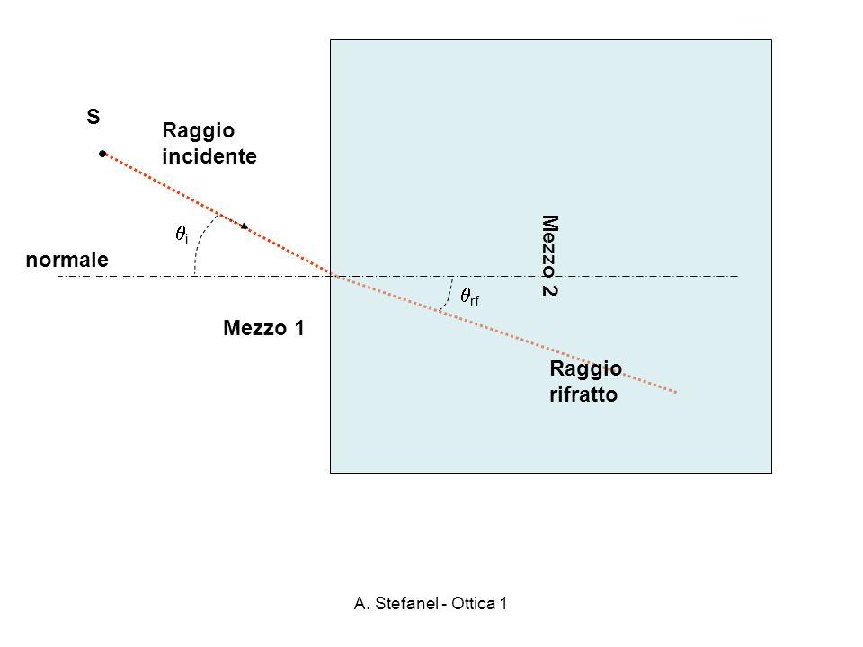 A. Stefanel - Ottica 1 Mezzo 2 S Raggio incidente Raggio rifratto Mezzo 1 i rf normale